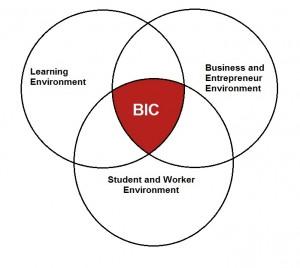 WBDC venn diagram