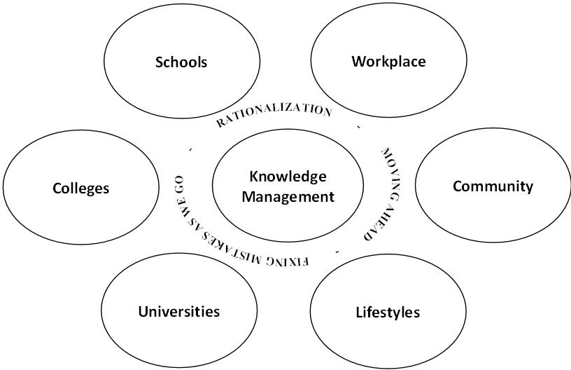 Knowledge Management As A Model For Education