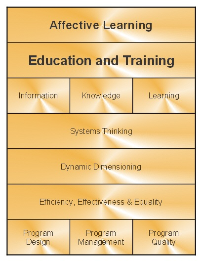Measuring And Managing Education And Training The Evolllution