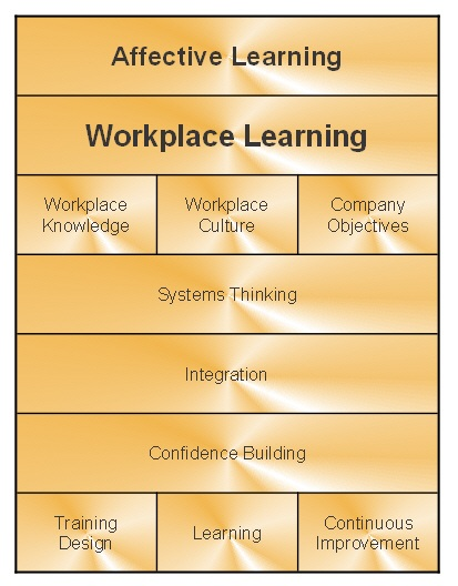 Using Affective Learning Systems in the Workplace | The EvoLLLution