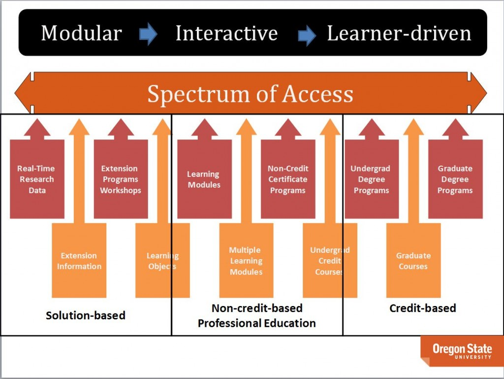Spectrum of Access